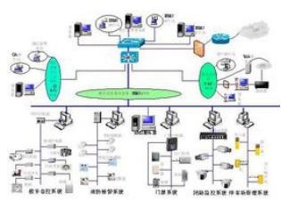 智能化系统